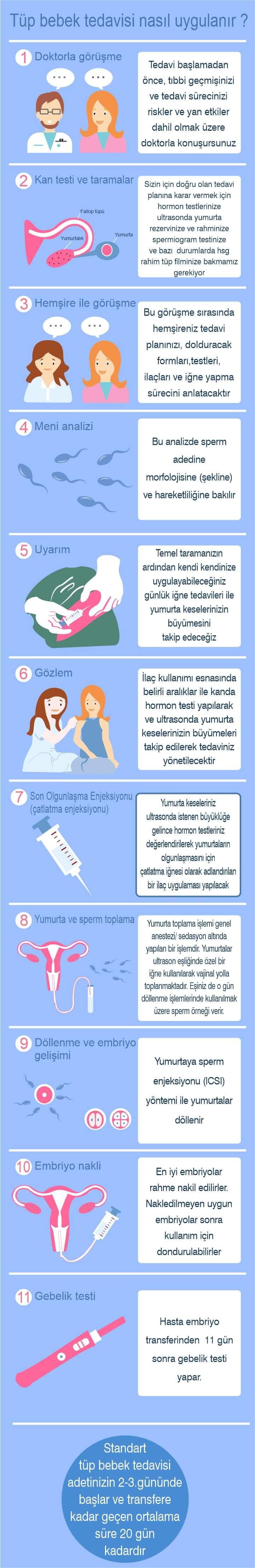 tüp bebek tedavisi nasıl uygulanır