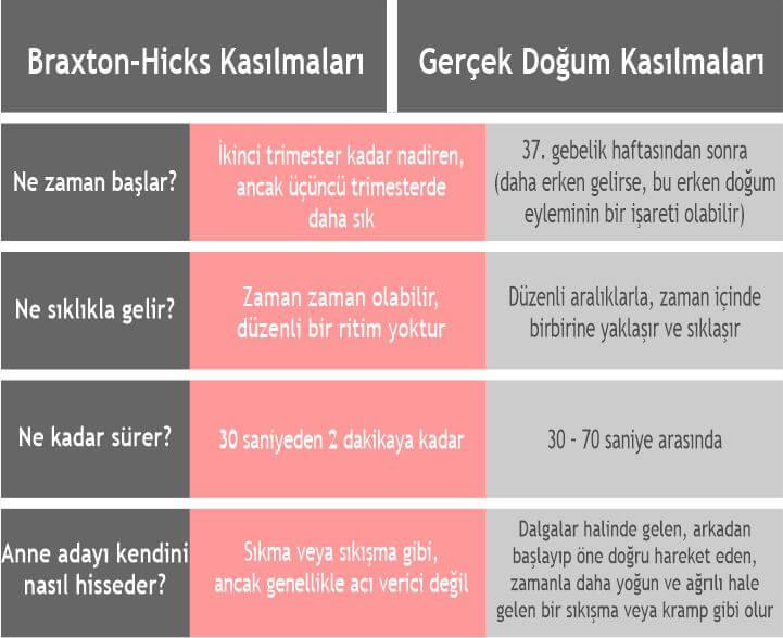 Braxton–Hicks kasılmaları ve gerçek doğum sancıları arasındaki farklar