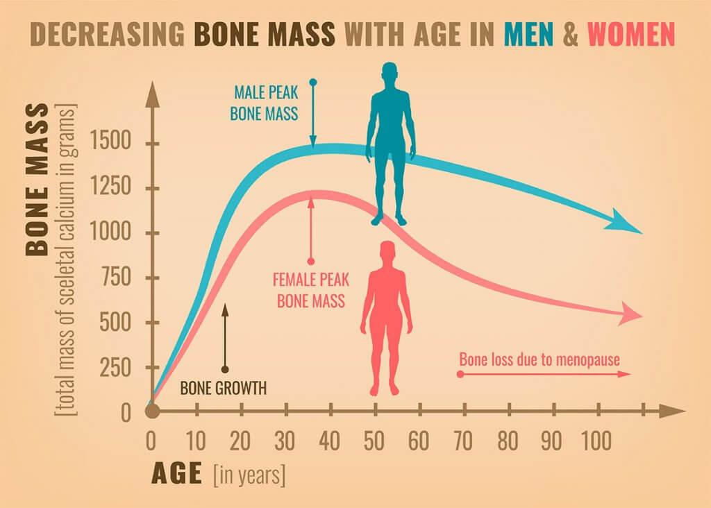 menopoz kemik sağlığını nasıl etkiler